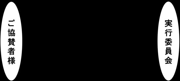 協賛の流れ図